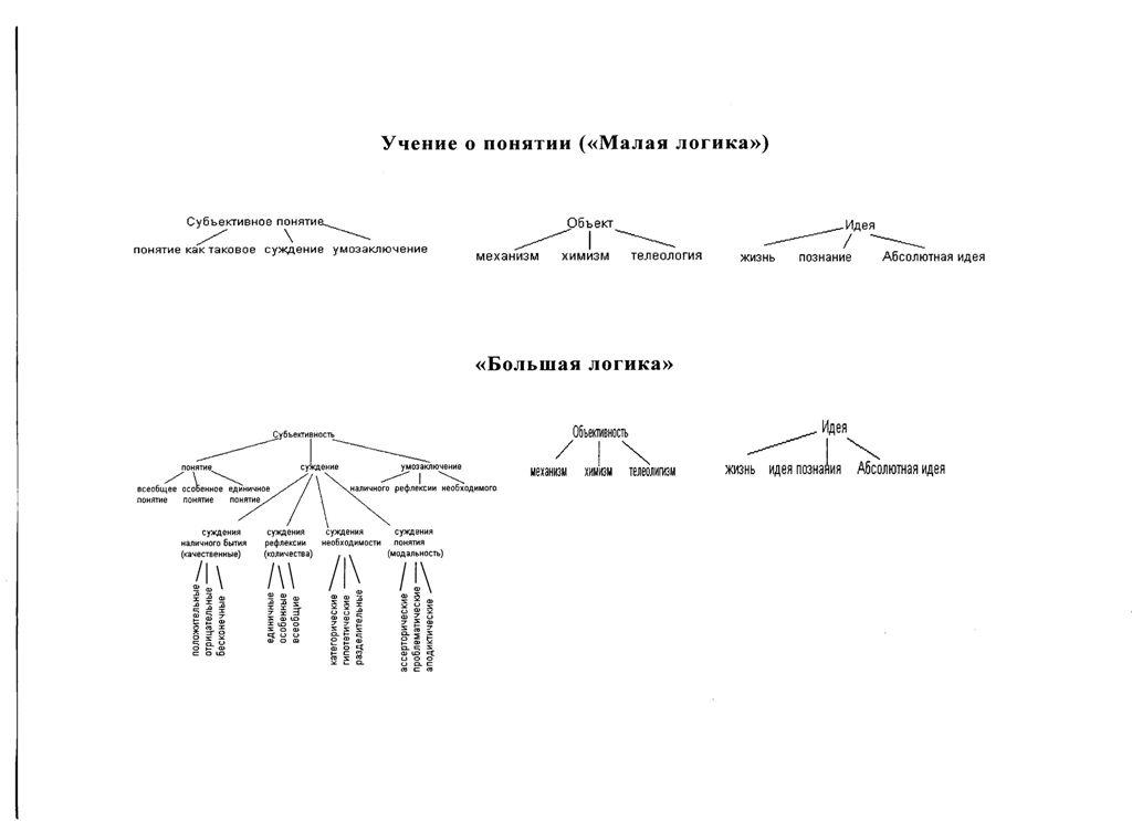 """Схема №4 - """"Учение о сущности"""