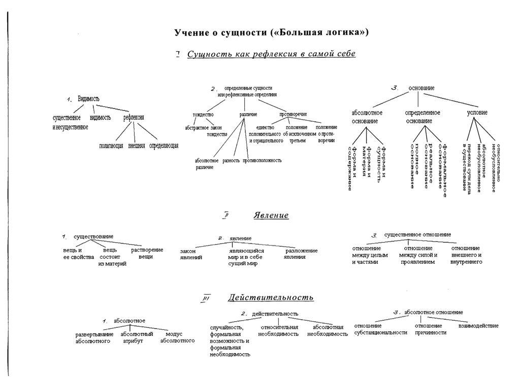 """Схема №6 - """"Учение о бытии"""